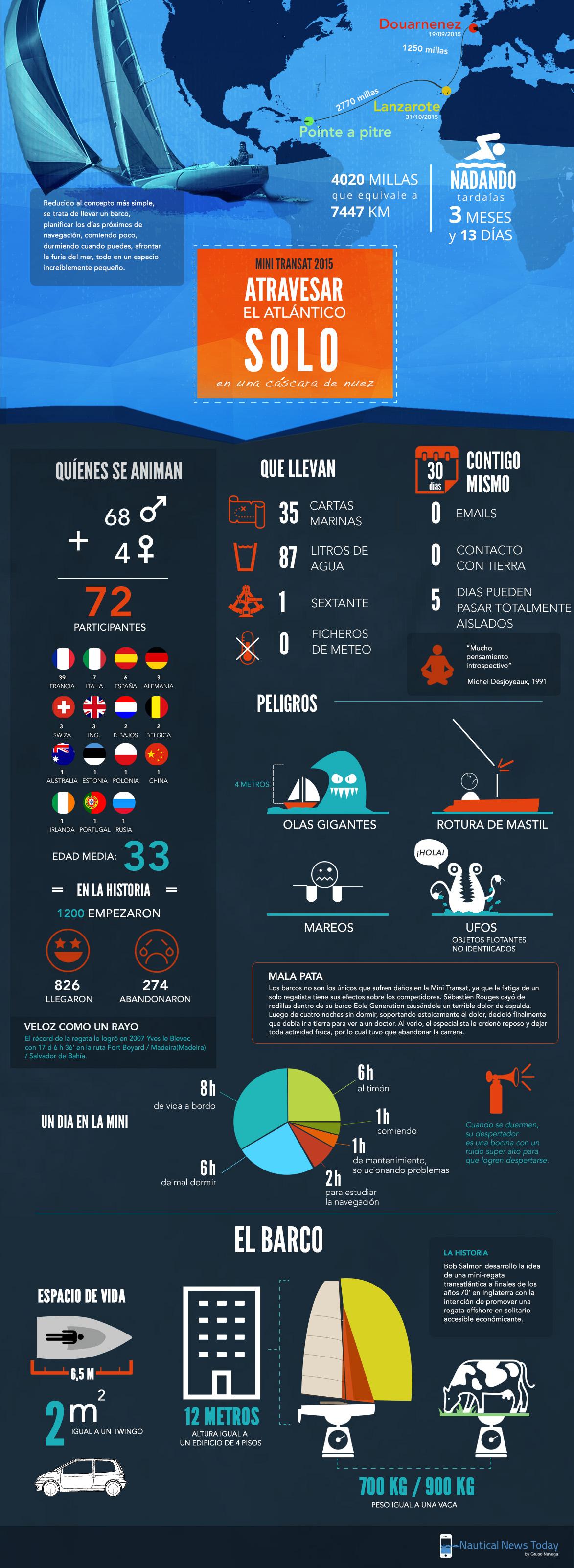 Minitransat infografia