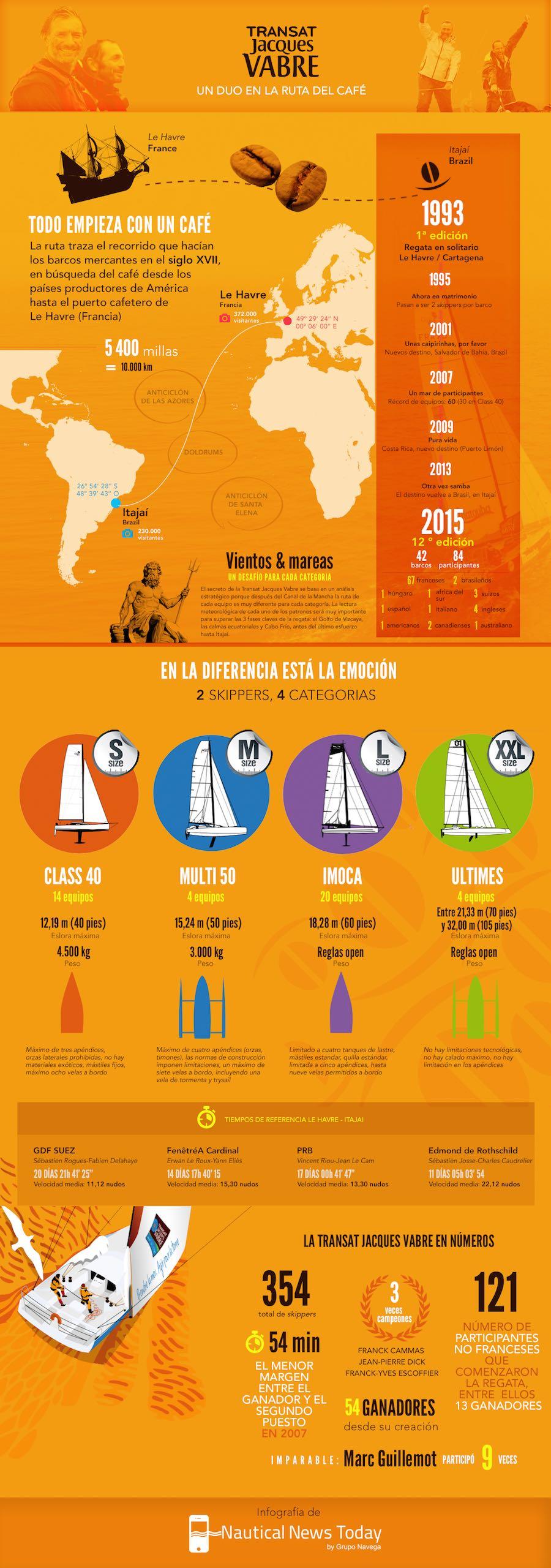 Transat Jacques Vabre - Infografia