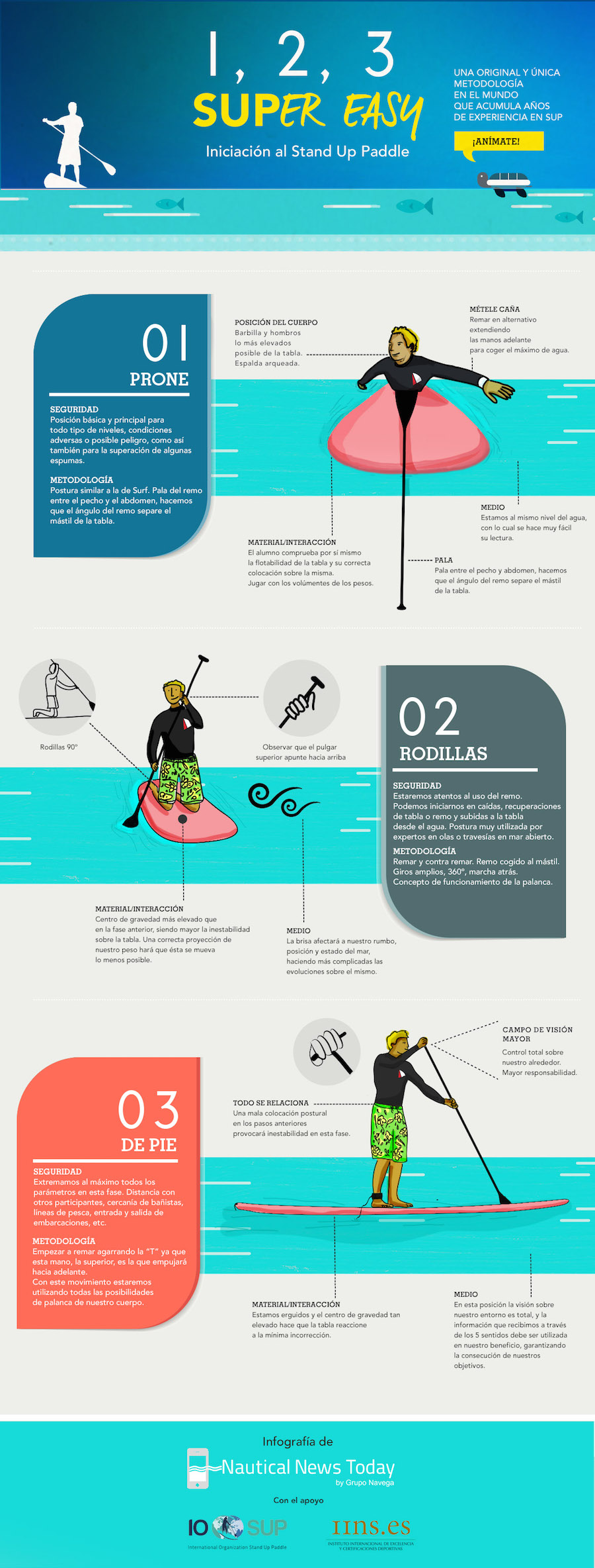 Infografia Iniciación al Stand Up Paddle 900
