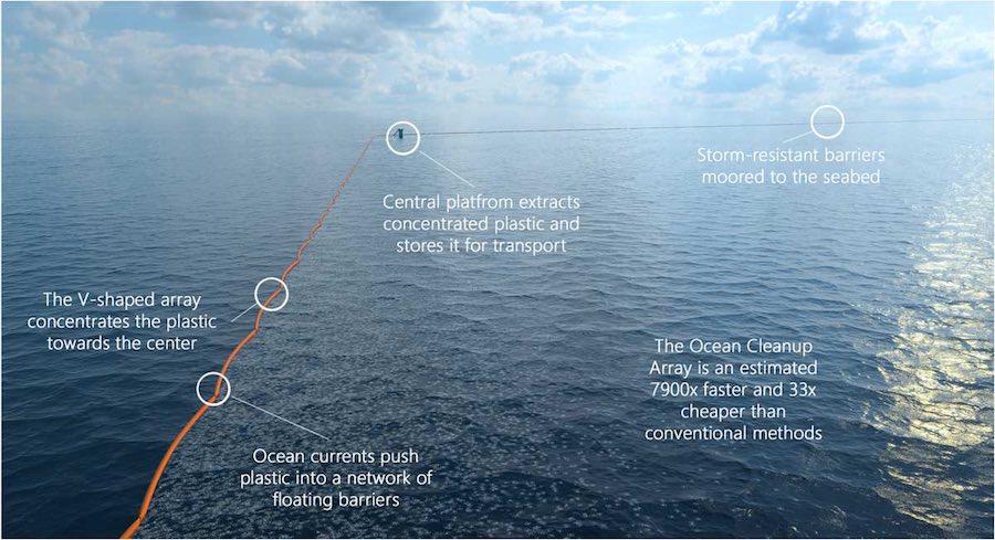 Ocean Cleanup 3