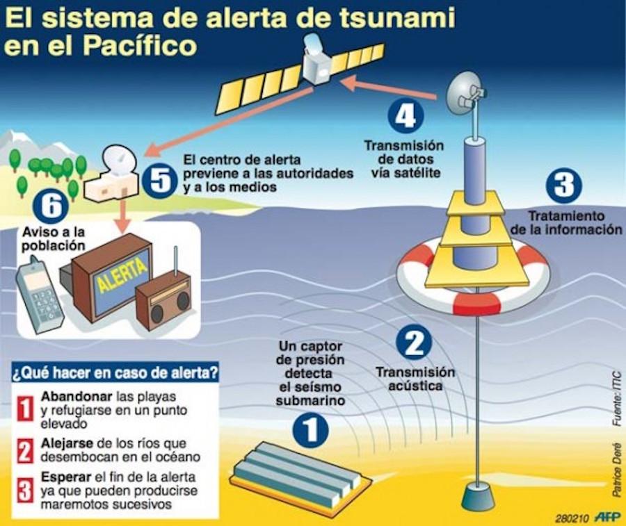 Sistemas de alerta de tsunamis 1