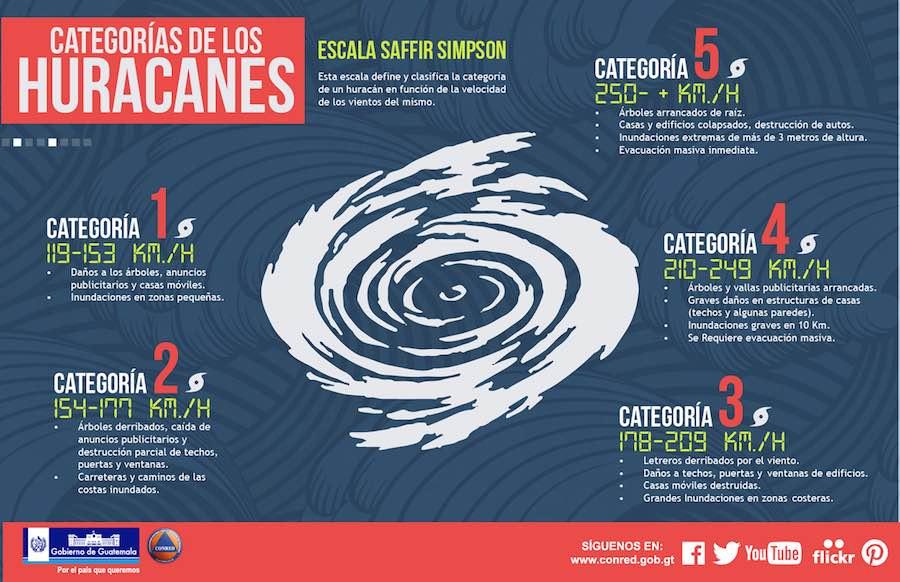 Info Huracanes