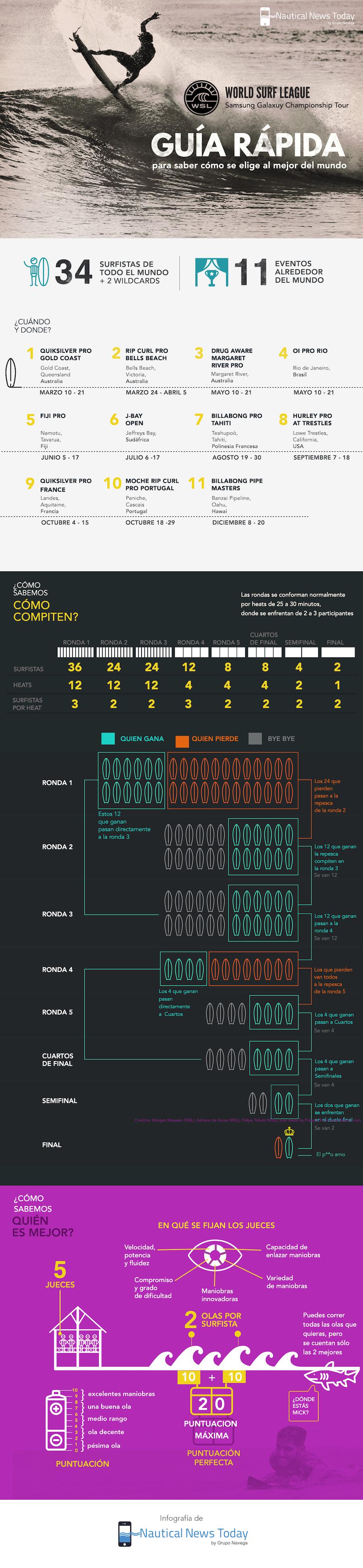 Infografia Samsung Galaxy Championship Tour 2016 P