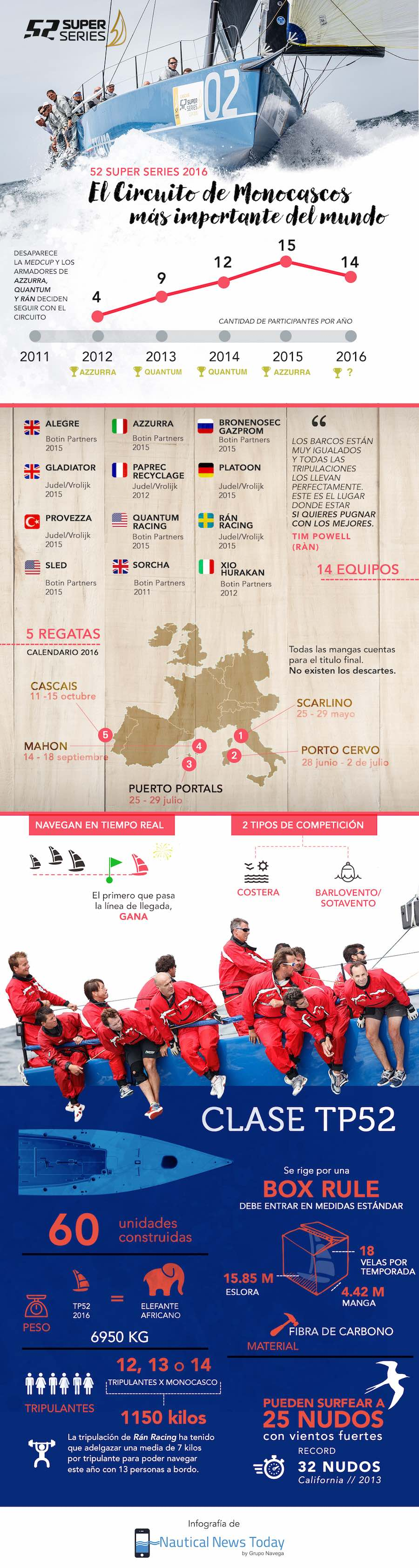 10. Infografia 52 Super Series 2016 P