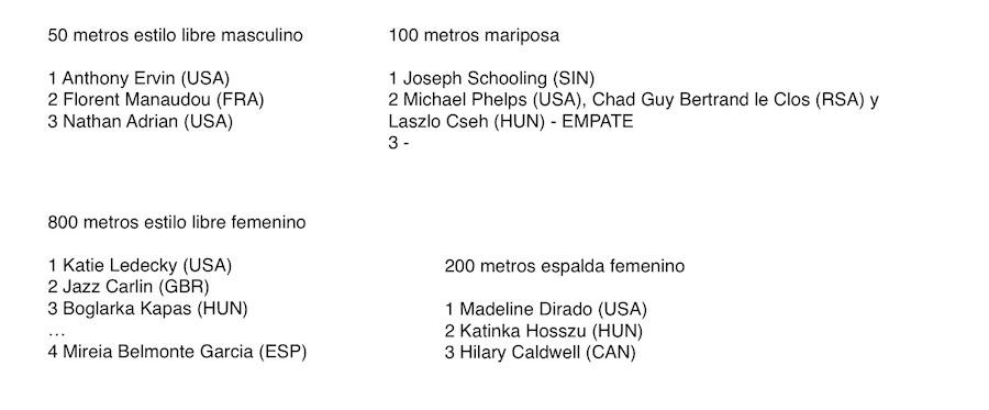 Río 2016 resultados natacion