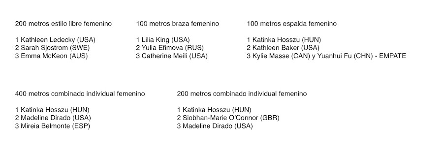 Río 2016 resultados natacion femenina