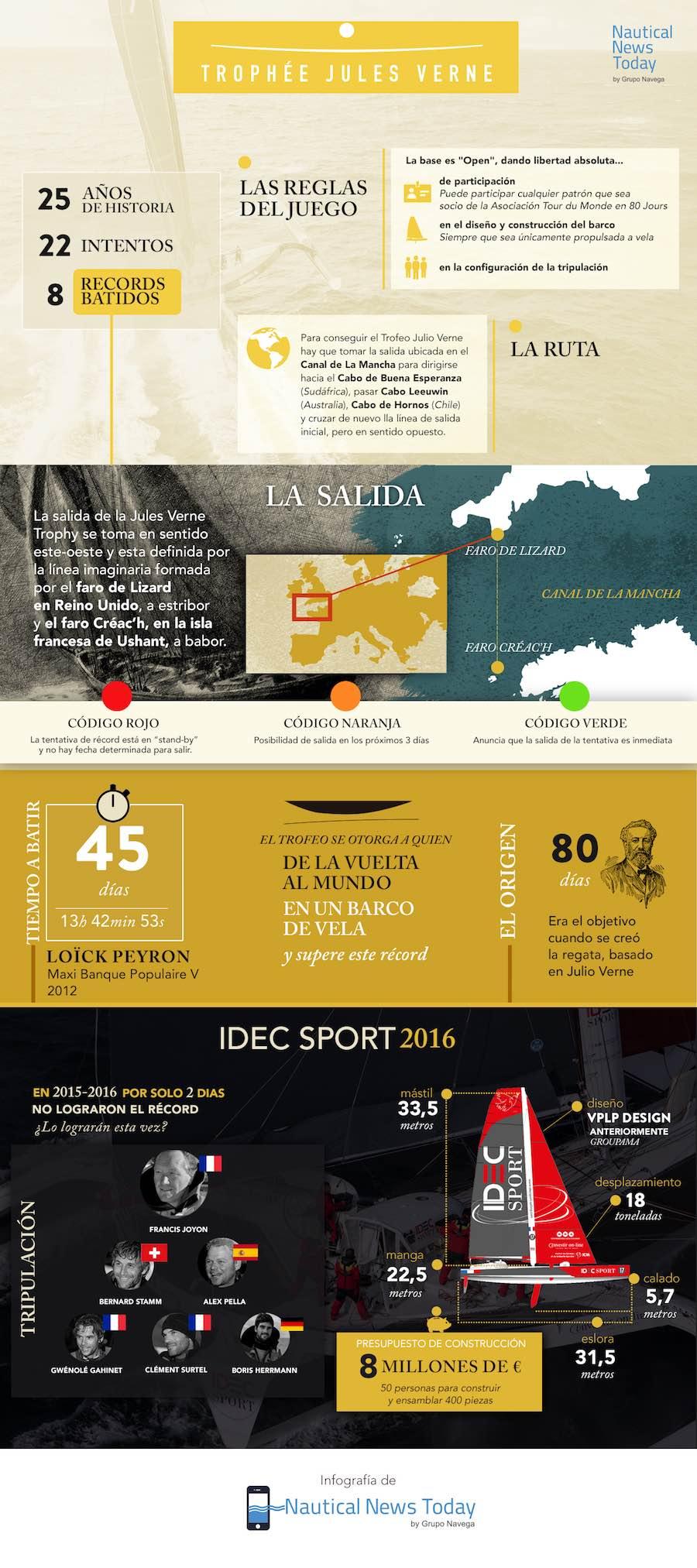 infografia trofeo julio verne 2016 1 idec sport 900