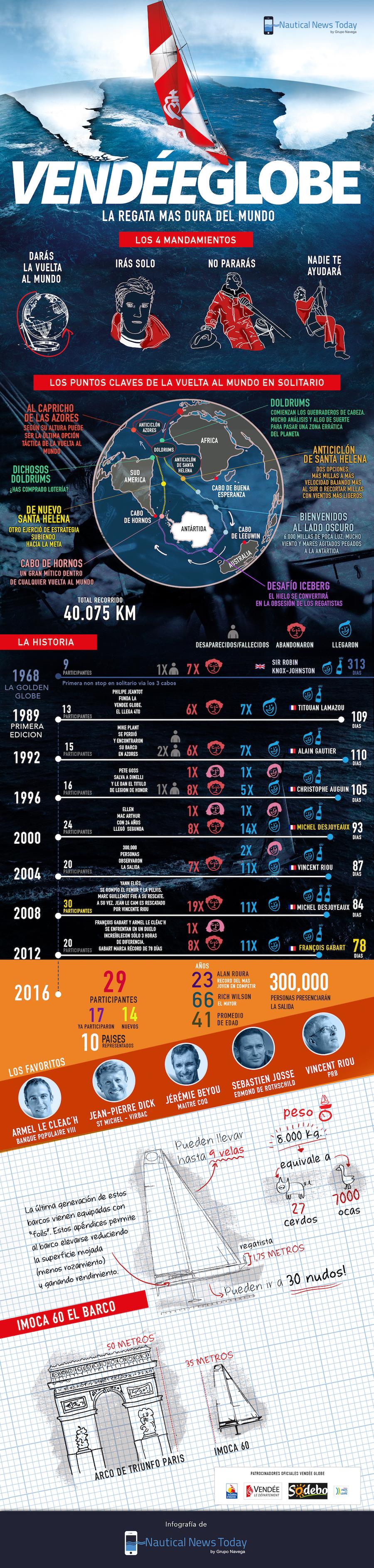 infografia-vendee-globe-2016-ppp