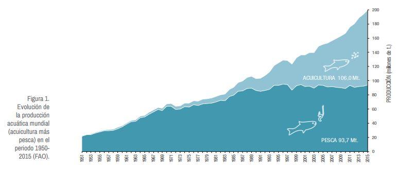 evolucion de la acuicultura pesca