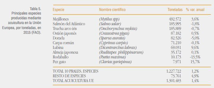 principales especies criadas por acuicultura